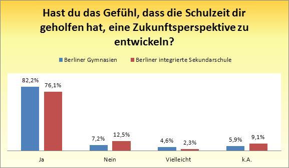 Deutsches Schulsystem Kritik